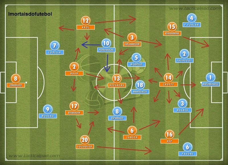 Os times em campo: atacantes uruguaios sempre impedidos, holandeses trocando de posição a toda hora, pressing... A Holanda engoliu o Uruguai. Deu dó.