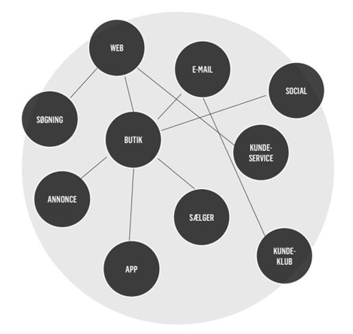 Omnichannel-Marketing-Automation-ImpactExtend