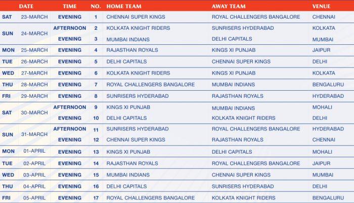 Courtesy : IPL