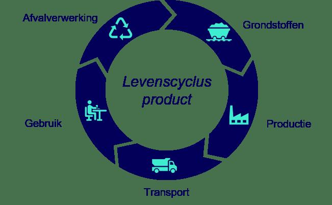 LCA analyse