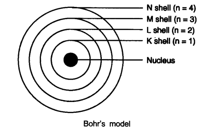ncert-solutions-class-9-science-chapter-4-structure-atom-2