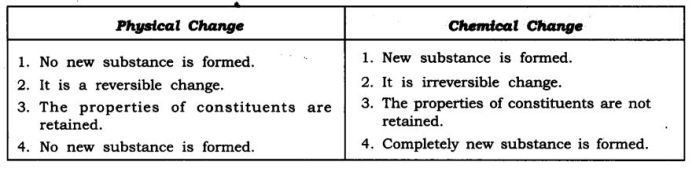 ncert-solutions-for-class-9-science-is-matter-around-us-pure-9