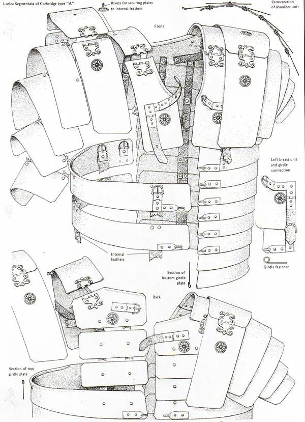 Diagrama de una armadura segmentada romana.