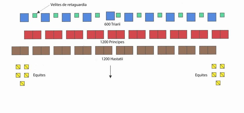 Estructura de una legión de mediados de la República.