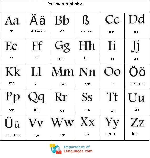 Italian Phonetic Alphabet