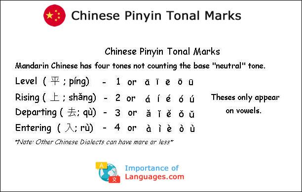 Chinese Pinyin Tonal Marks