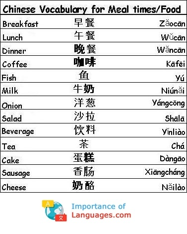Chinese Words for Meal Times Food