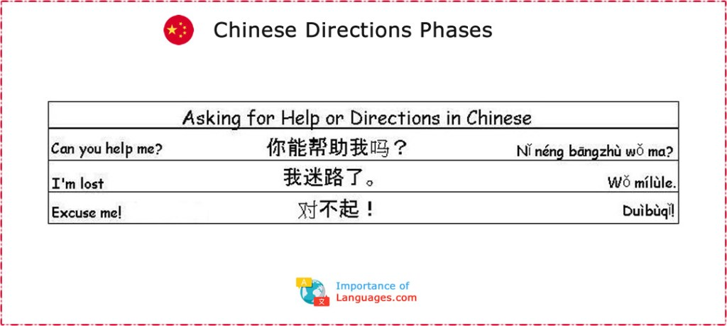Common Chinese Phrases: Asking for Help or Directions in Chinese