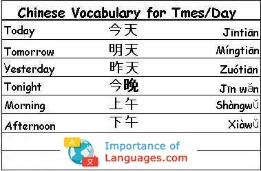 Chinese Words for Times / Day