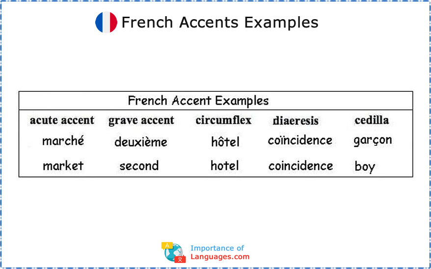French Accents Examples