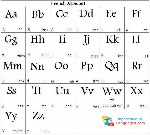 How to write english alphabets in french bachelor of arts double major resume