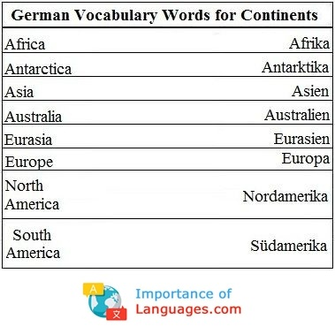 German words for Continents