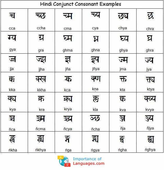 Hindi Conjunct Consonant Chart
