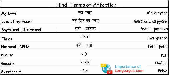 Hindi affection phases