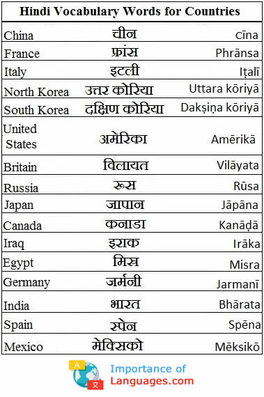 hindi words for countries