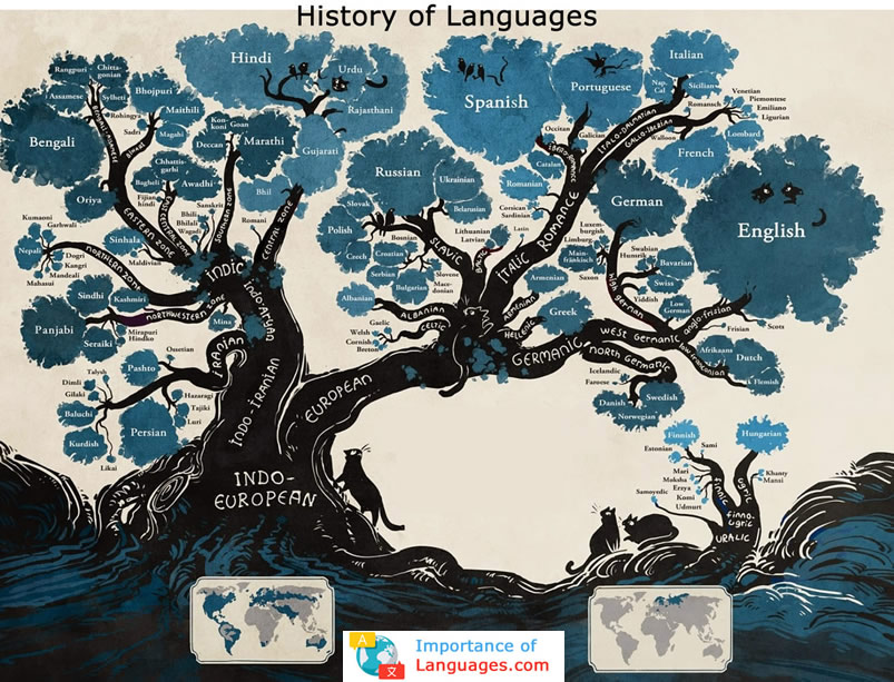History Of Languages