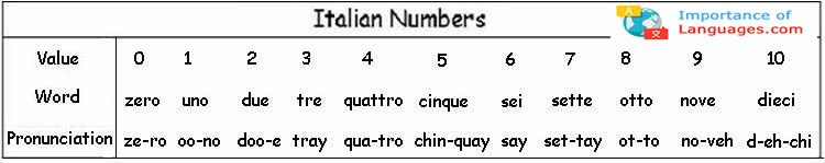 speak Italian numbers