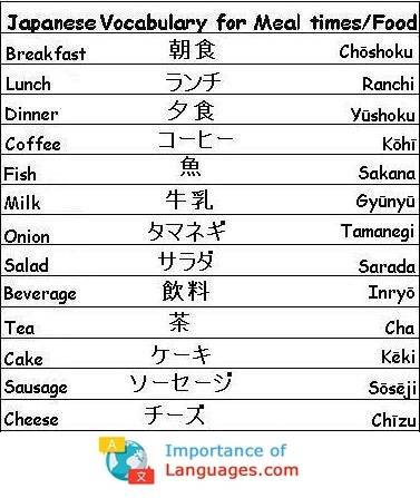Japanese Words For Meal times Food