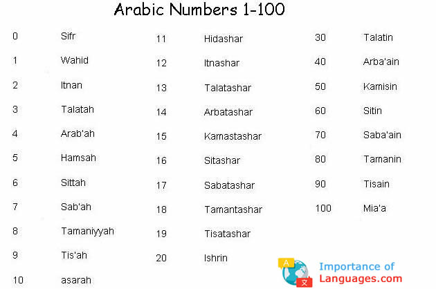 arabic numbers 1 to 100