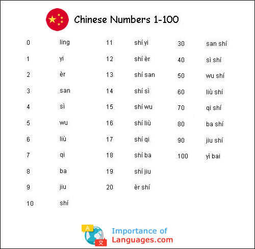 Chinese numbers 1 to 100 Chart Table