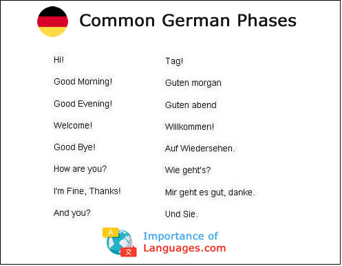 Common German phases