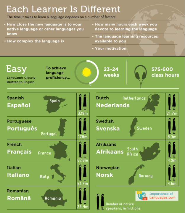 easiest languages to learn