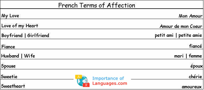 French Affection Phases