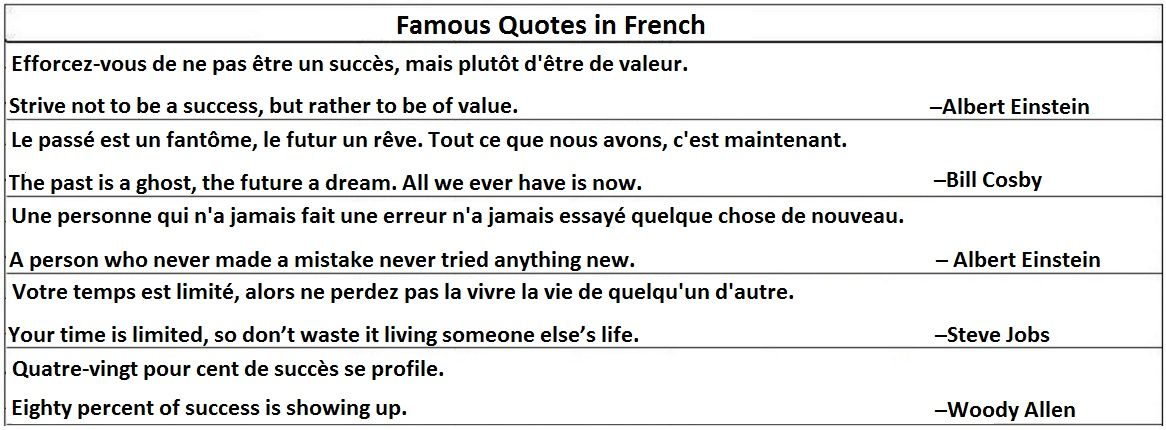 Famous Quotes in French
