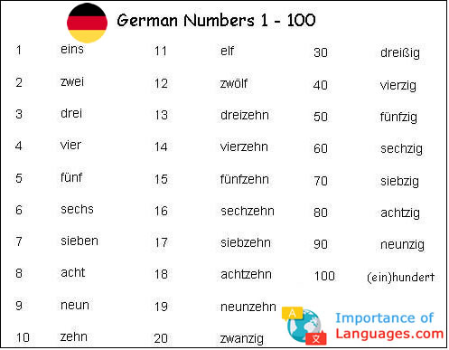 German Numbers 1 to 100