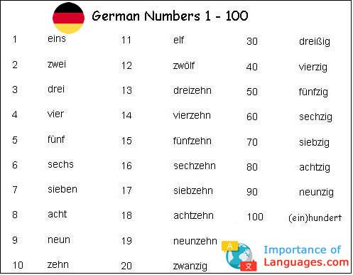 German Numbers 1 to 100