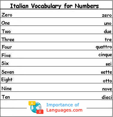Italian vocabulary numbers 1-10