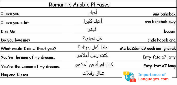romantic arabic phases