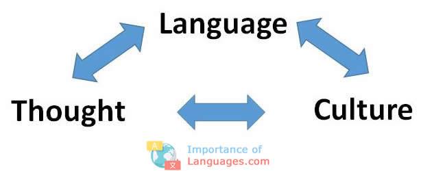 spread culture carrier language
