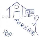 Con il rent to buy si acquista un immobile a tappe