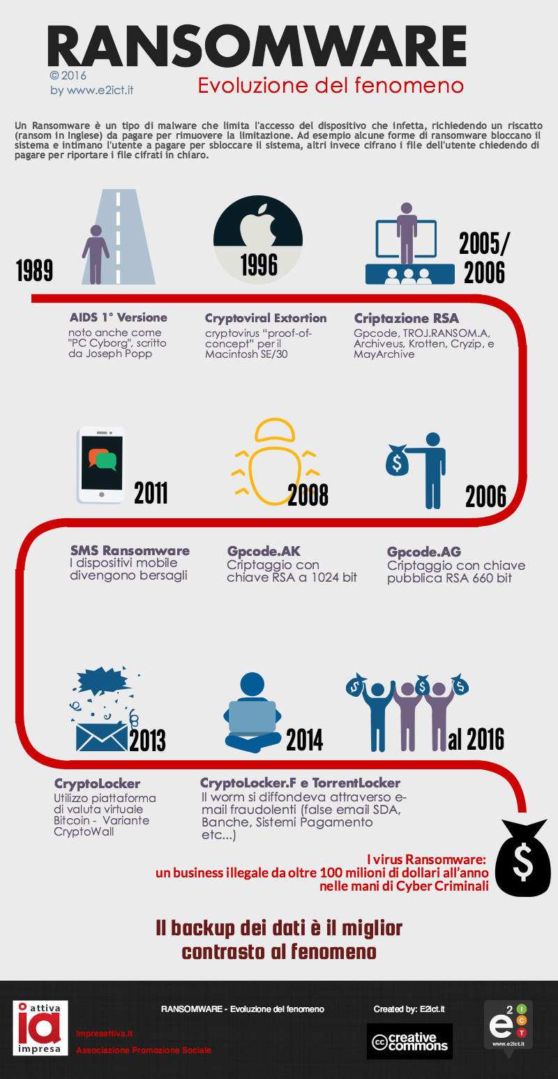 E2ict.it infographic ransomware evolution