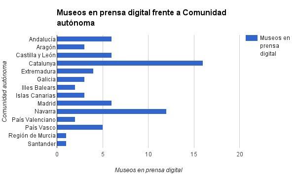 Estadísticas de museos en prensa digítal