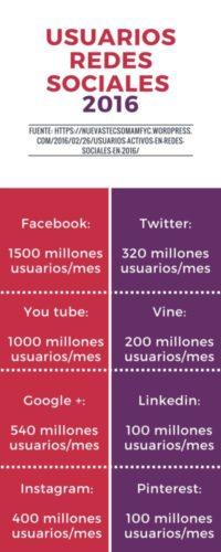TIC y Redes Sociales en Museos