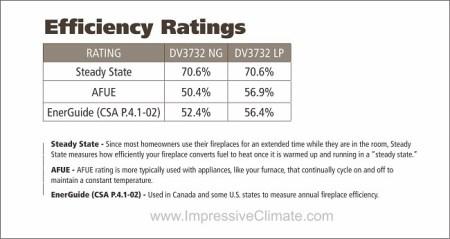 DV3732-Fireplace-Manual-Impressive-Climate-Control-Ottawa-650x345