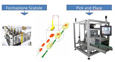Formazione scatole - Pick and Place