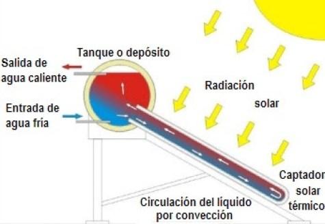 esquema-funcionamiento-termosifon-solar