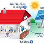 Inversores off grid o Fuera de Red
