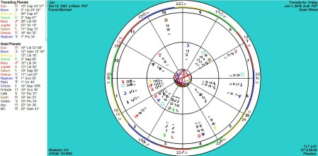 jan transits for 112016