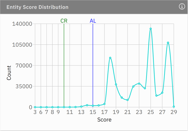 entity score distribution