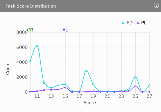 task score distribution