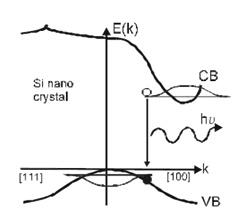 Si Nanocrystals — Institut für Mikrosystemtechnik  IMTEK