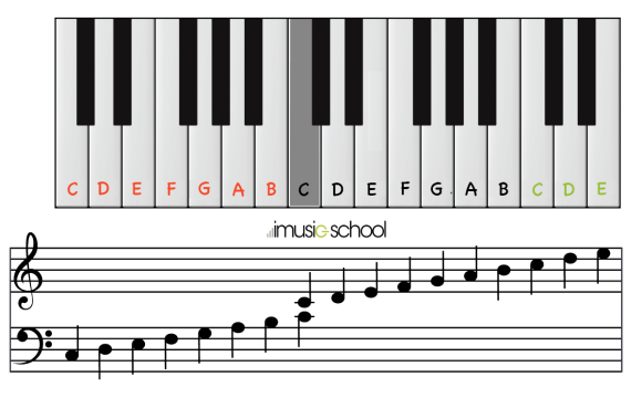 Online Piano | Your free interactive keyboard | imusic-school