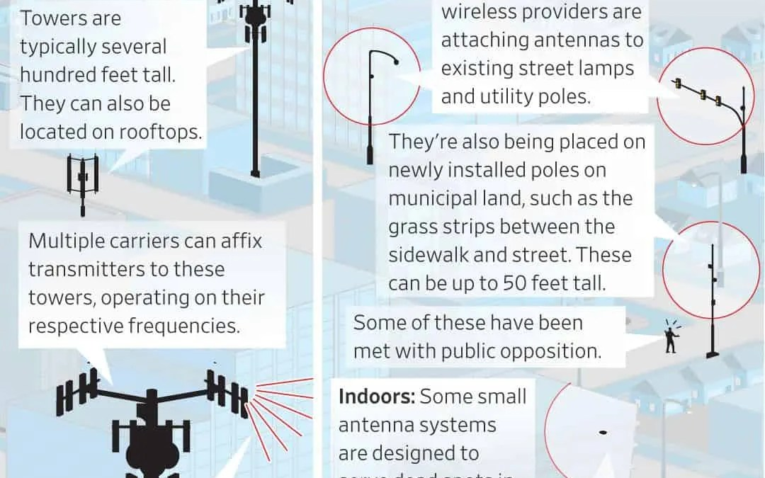 "Wall Street Journal Reports ""Across the U.S., 5G Runs Into Local Resistance"""