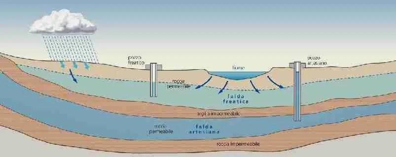 gas naturali mortali dalle falde freatiche