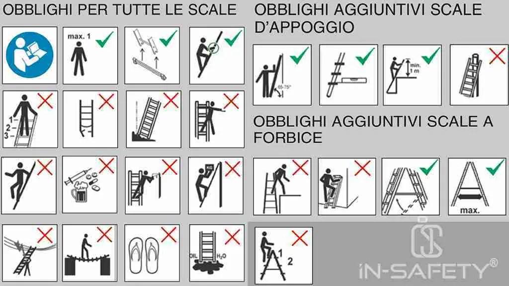 scale portatili - simboli Tabella 1