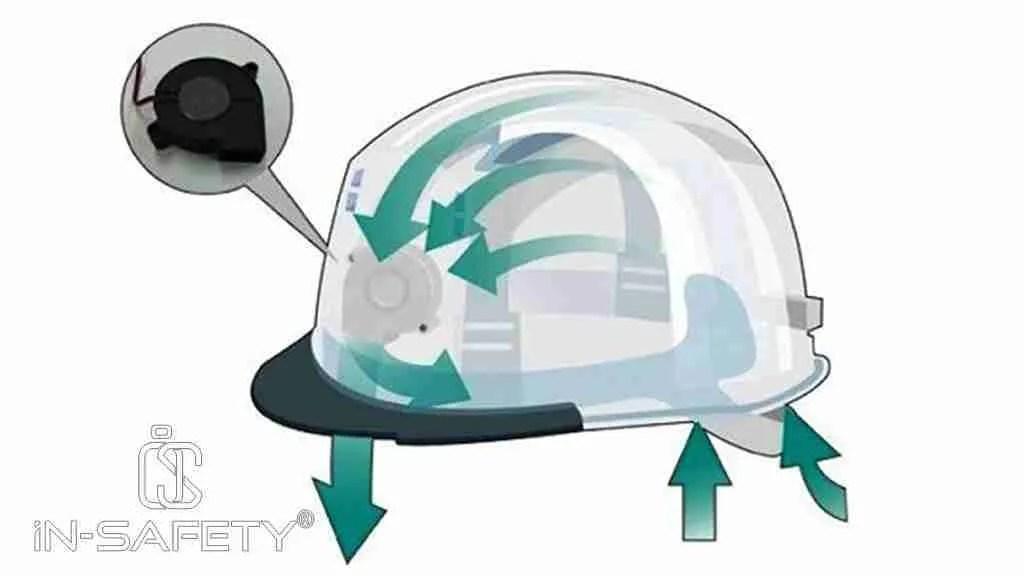 stress termico - un elmetto protettivo con ventilatore